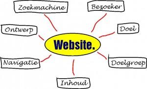 Schema website ontwikkeling